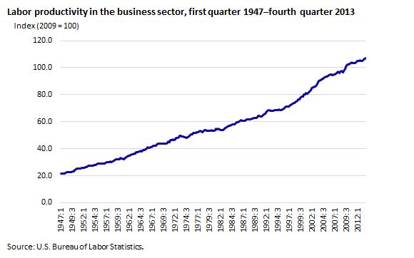 Labor Productivity Chart